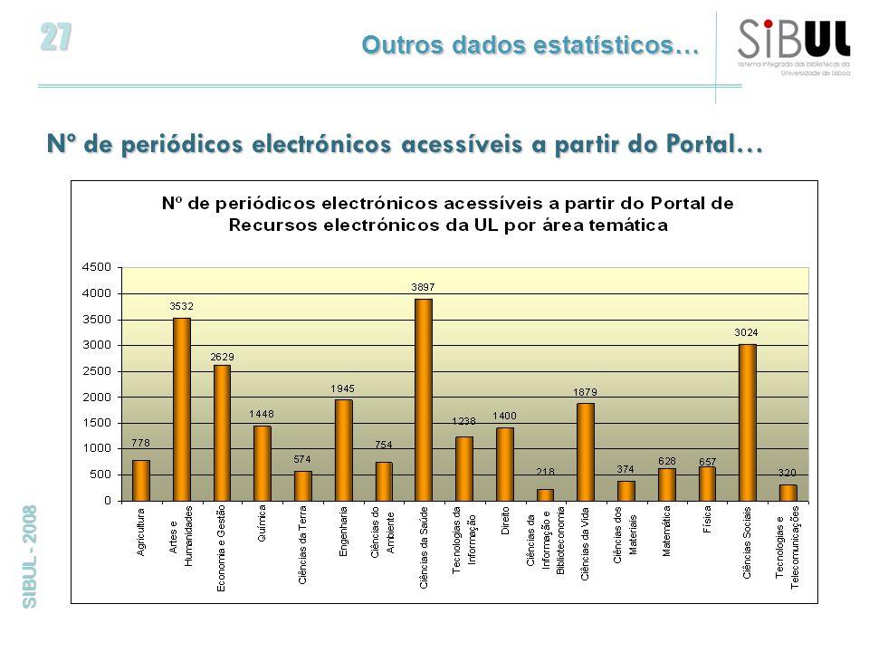 27 SIBUL - 2008 Nº de periódicos electrónicos acessíveis a partir do Portal… Outros dados estatísticos…