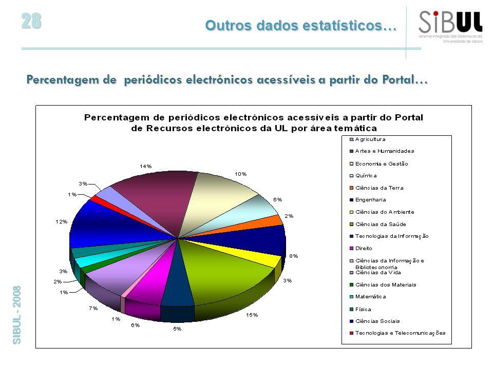 28 SIBUL - 2008 Percentagem de periódicos electrónicos acessíveis a partir do Portal… Outros dados estatísticos…