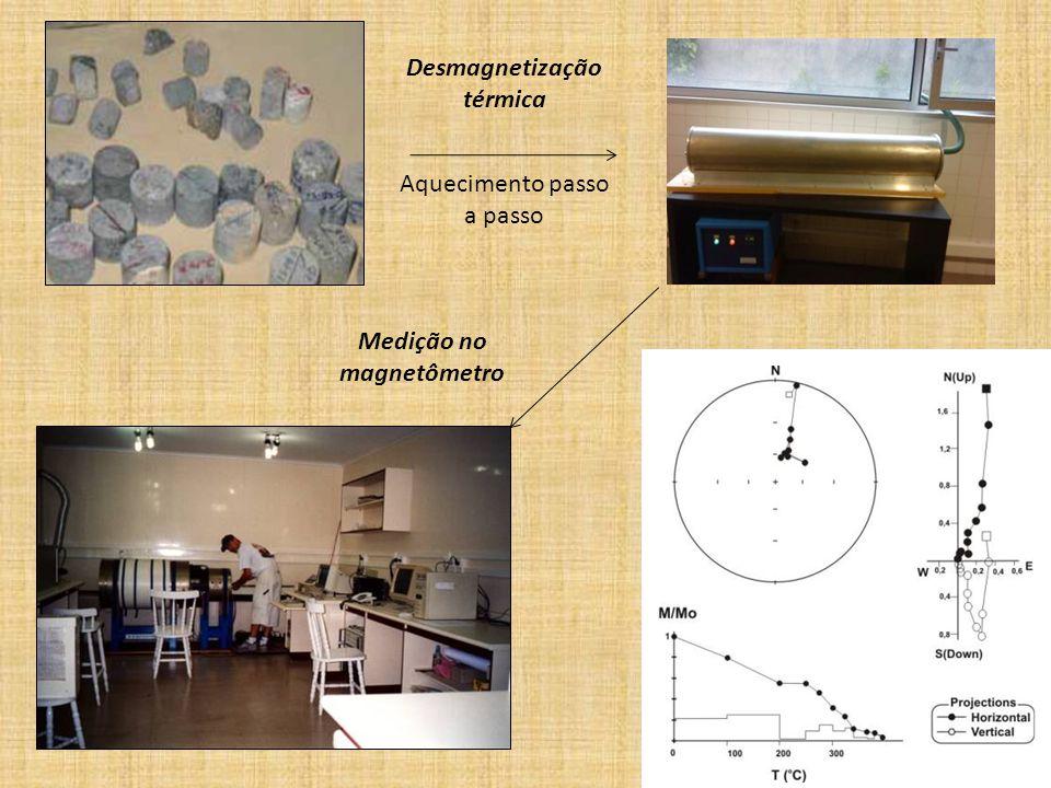 Desmagnetização térmica Aquecimento passo a passo Medição no magnetômetro