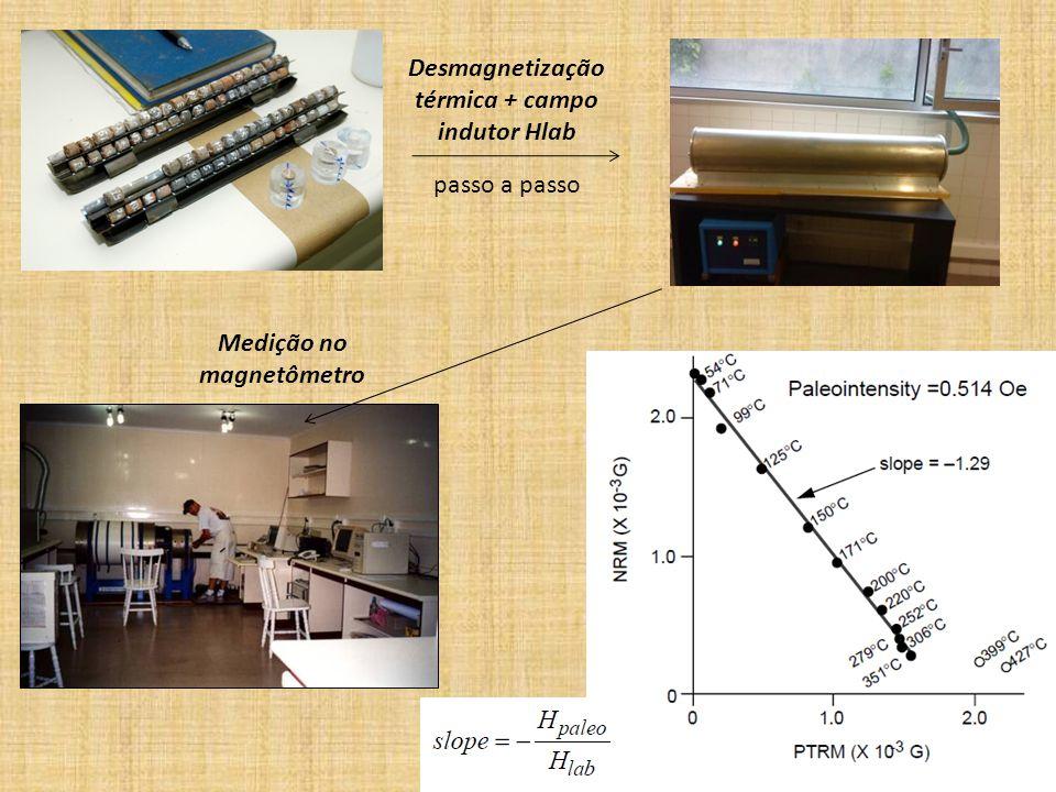 Desmagnetização térmica + campo indutor Hlab passo a passo Medição no magnetômetro