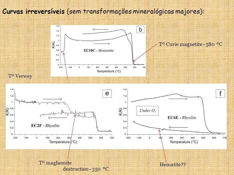 Tº Verwey Tº Curie magnetite~580 ºC Tº maghemite destruction~350 ºC Hematite?? Curvas irreversíveis (sem transformações mineralógicas majores):
