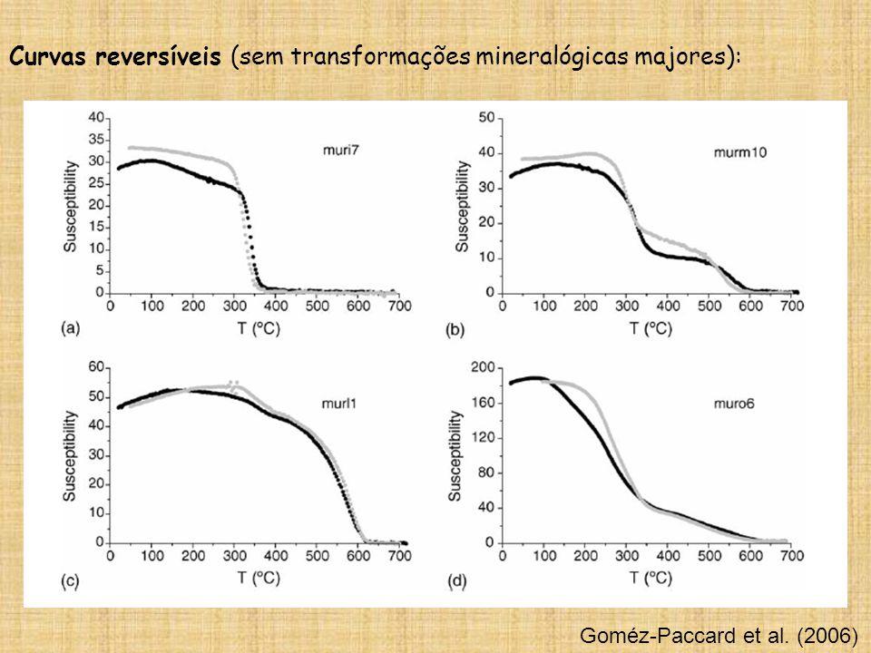 Goméz-Paccard et al. (2006) Curvas reversíveis (sem transformações mineralógicas majores):