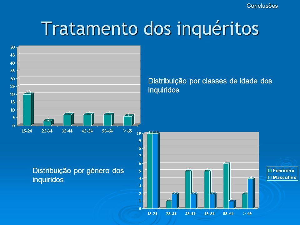 Tratamento dos inquéritos Distribuição por classes de idade dos inquiridos Distribuição por género dos inquiridos Conclusões