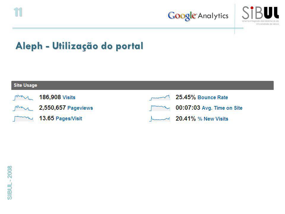 11 SIBUL - 2008 Aleph - Utilização do portal