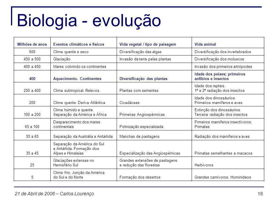 1821 de Abril de 2006 – Carlos Lourenço Biologia - evolução Milhões de anosEventos climáticos e físicosVida vegetal / tipo de paisagemVida animal 600C