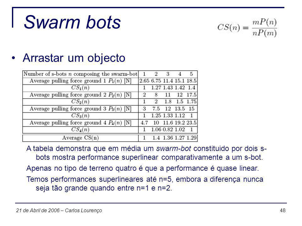 4821 de Abril de 2006 – Carlos Lourenço Swarm bots Arrastar um objecto A tabela demonstra que em média um swarm-bot constituido por dois s- bots mostr