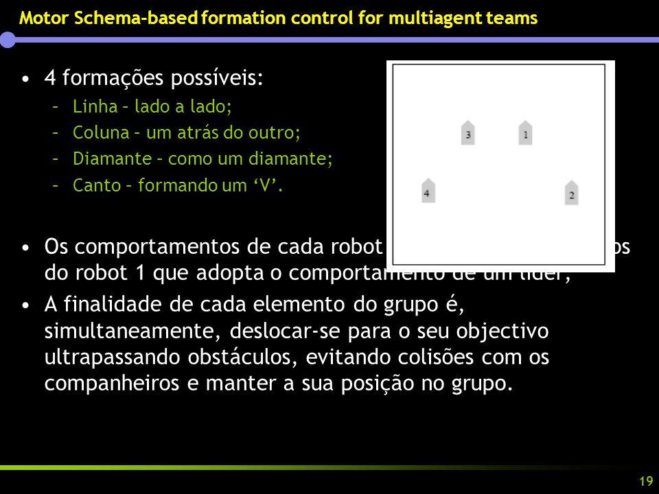 19 Motor Schema-based formation control for multiagent teams 4 formações possíveis: –Linha – lado a lado; –Coluna – um atrás do outro; –Diamante – como um diamante; –Canto – formando um V.