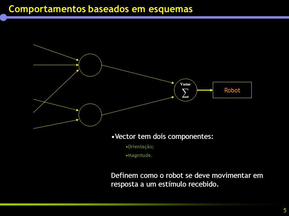 5 Comportamentos baseados em esquemas Vector Vector tem dois componentes: Orientação; Magnitude.