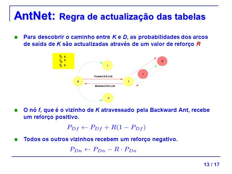 AntNet: Regra de actualização das tabelas Para descobrir o caminho entre K e D, as probabilidades dos arcos de saída de K são actualizadas através de um valor de reforço R O nó f, que é o vizinho de K atravessado pela Backward Ant, recebe um reforço positivo.