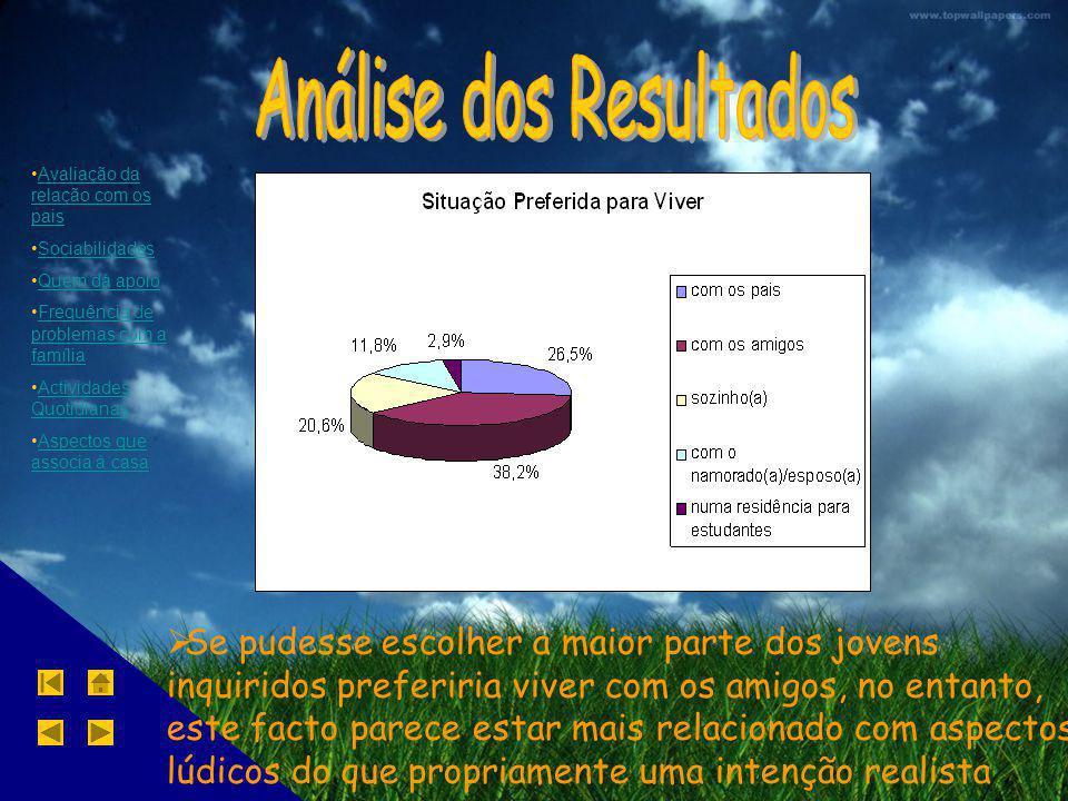 Avaliação da relação com os paisAvaliação da relação com os pais Sociabilidades Quem dá apoio Frequência de problemas com a famíliaFrequência de probl