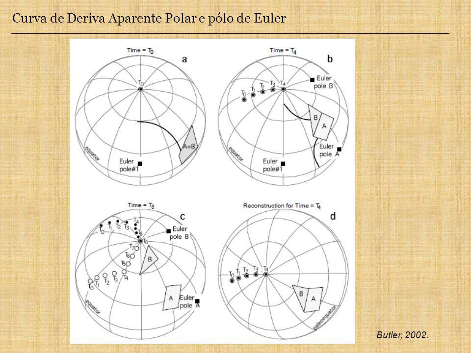 Curva de Deriva Aparente Polar e pólo de Euler Butler, 2002.