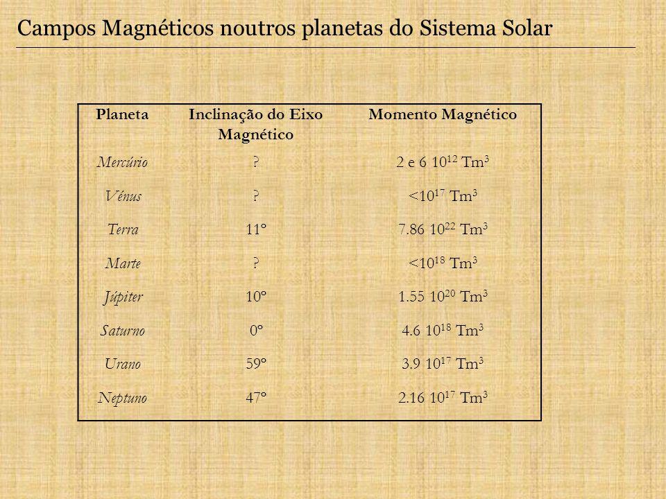 Campos Magnéticos noutros planetas do Sistema Solar PlanetaInclinação do Eixo Magnético Momento Magnético Mercúrio?2 e 6 10 12 Tm 3 Vénus?<10 17 Tm 3