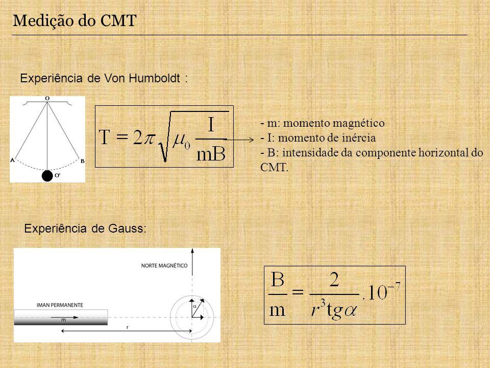 Medição do CMT Experiência de Von Humboldt : Experiência de Gauss: - m: momento magnético - I: momento de inércia - B: intensidade da componente horiz
