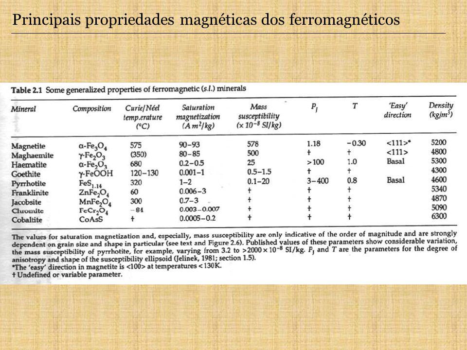 Principais propriedades magnéticas dos ferromagnéticos