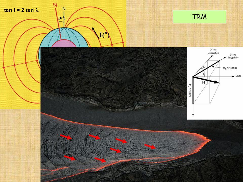 TRM D(°) I(°) tan I = 2 tan