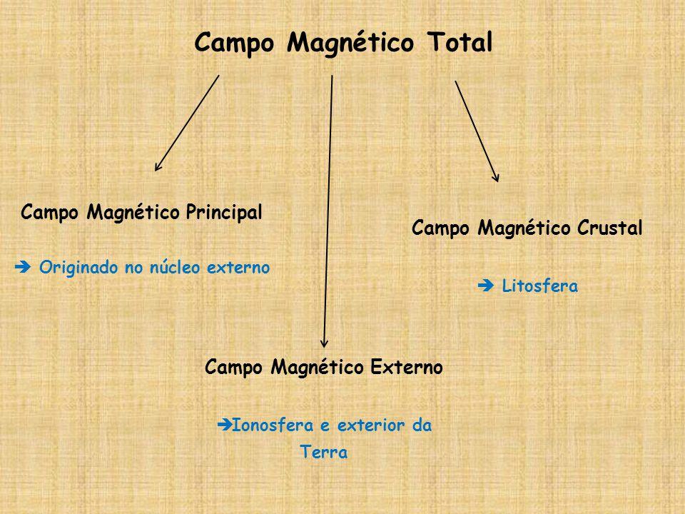 Campo Magnético Total Campo Magnético Principal Originado no núcleo externo Campo Magnético Externo Ionosfera e exterior da Terra Campo Magnético Crus