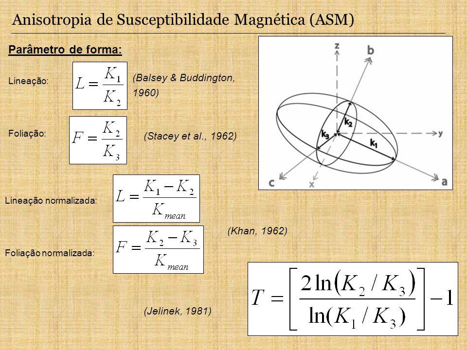 Parâmetro de forma: Lineação: Foliação: Anisotropia de Susceptibilidade Magnética (ASM) (Balsey & Buddington, 1960) (Stacey et al., 1962) (Khan, 1962)