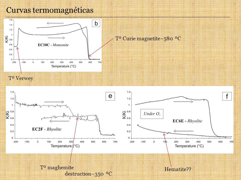 Curvas termomagnéticas Tº Verwey Tº Curie magnetite~580 ºC Tº maghemite destruction~350 ºC Hematite??