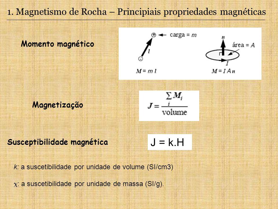 1. Magnetismo de Rocha – Principiais propriedades magnéticas Momento magnético Magnetização k: a suscetibilidade por unidade de volume (SI/cm3) : a su