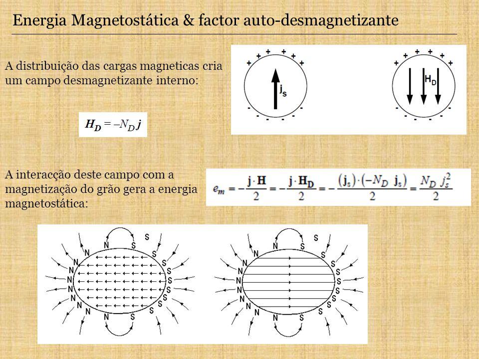 Energia Magnetostática & factor auto-desmagnetizante A distribuição das cargas magneticas cria um campo desmagnetizante interno: A interacção deste ca