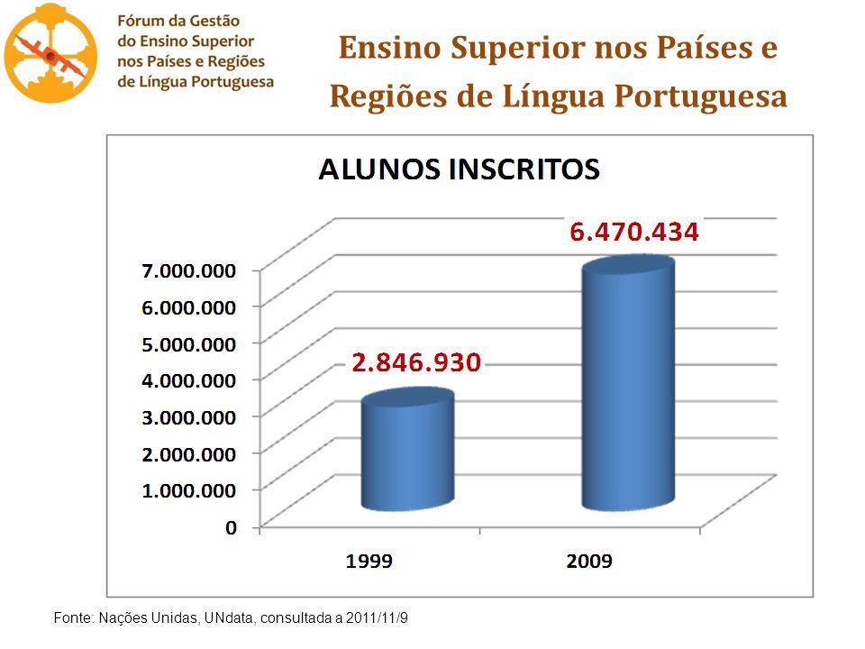 Ensino Superior nos Países e Regiões de Língua Portuguesa Fonte: Nações Unidas, UNdata, consultada a 2011/11/9