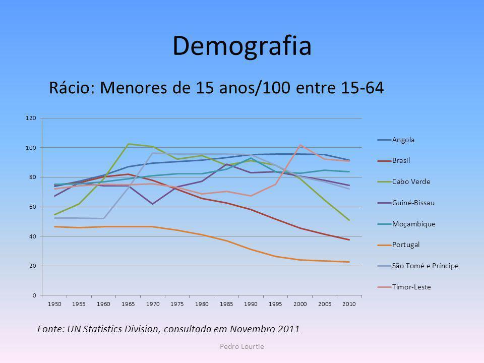 Demografia Rácio: Menores de 15 anos/100 entre 15-64 Pedro Lourtie Fonte: UN Statistics Division, consultada em Novembro 2011