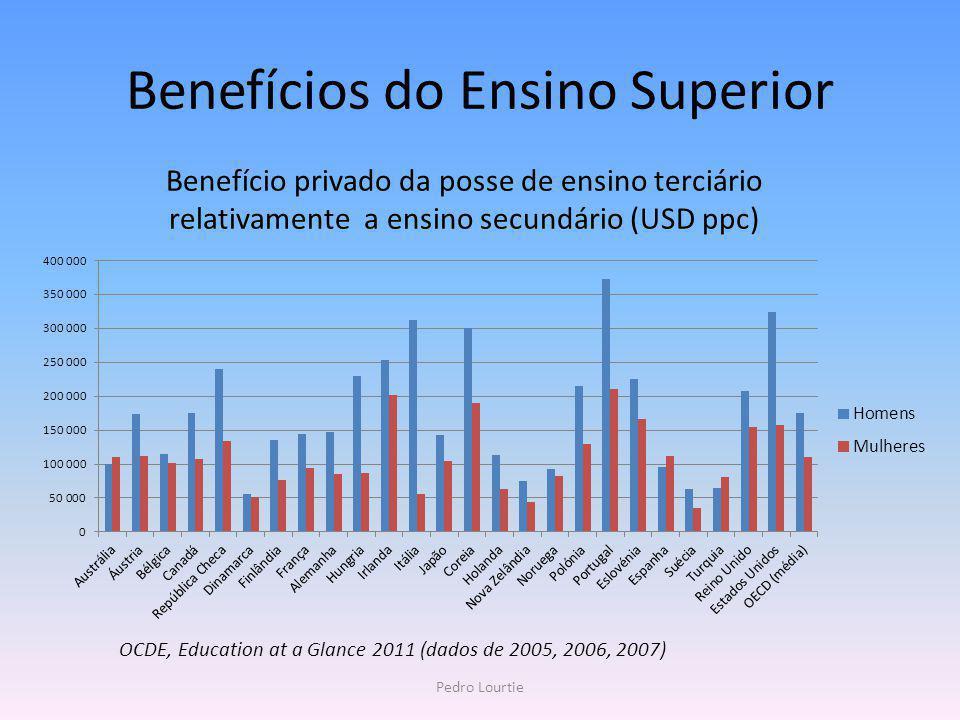 Benefício privado da posse de ensino terciário relativamente a ensino secundário (USD ppc) Benefícios do Ensino Superior OCDE, Education at a Glance 2