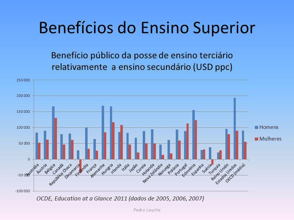 Benefício público da posse de ensino terciário relativamente a ensino secundário (USD ppc) Benefícios do Ensino Superior OCDE, Education at a Glance 2
