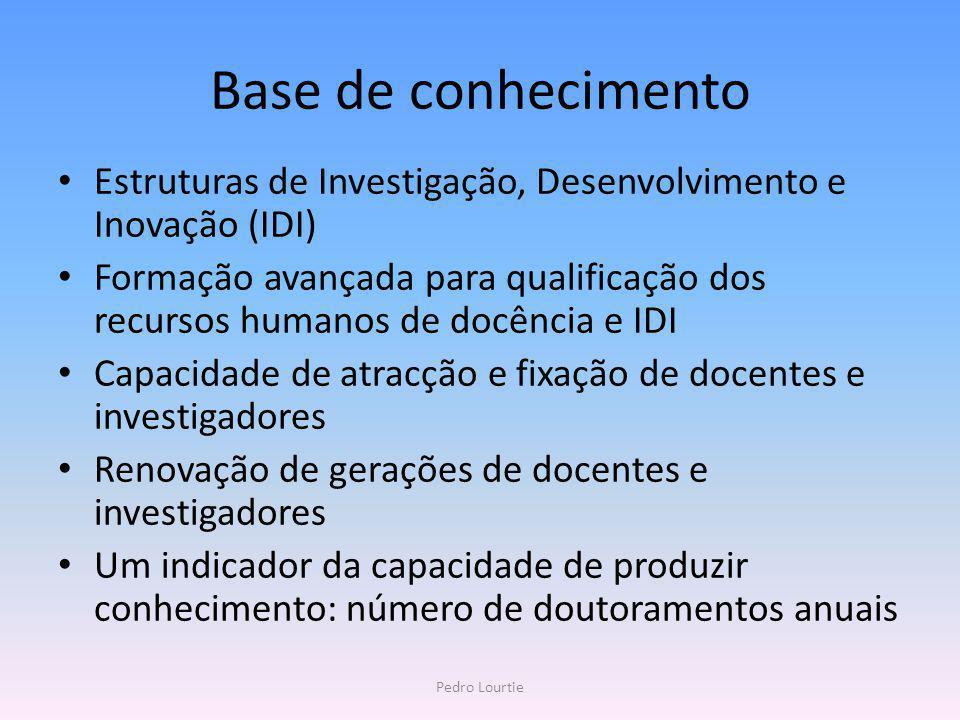 Base de conhecimento Estruturas de Investigação, Desenvolvimento e Inovação (IDI) Formação avançada para qualificação dos recursos humanos de docência