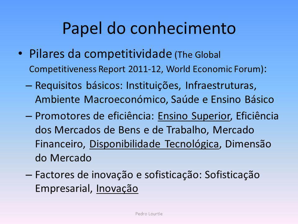 Papel do conhecimento Pilares da competitividade (The Global Competitiveness Report 2011-12, World Economic Forum) : – Requisitos básicos: Instituiçõe