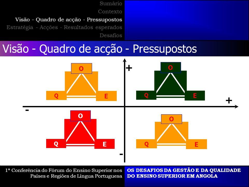 Visão - Quadro de acção - Pressupostos 1ª Conferência do Fórum do Ensino Superior nos Países e Regiões de Língua Portuguesa OS DESAFIOS DA GESTÃO E DA QUALIDADE DO ENSINO SUPERIOR EM ANGOLA Sumário Contexto Visão - Quadro de acção - Pressupostos Estratégia - Acções - Resultados esperados Desafios O E Q O E Q O E Q O E Q + - - +
