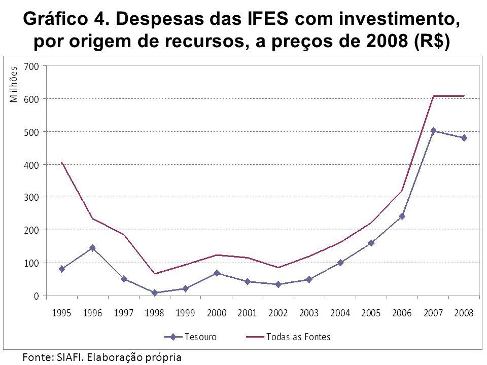 Gráfico 4. Despesas das IFES com investimento, por origem de recursos, a preços de 2008 (R$) Fonte: SIAFI. Elaboração própria