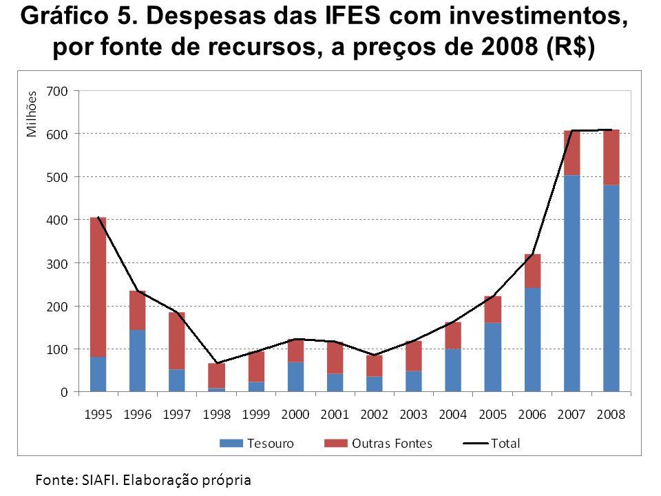 Gráfico 5. Despesas das IFES com investimentos, por fonte de recursos, a preços de 2008 (R$) Fonte: SIAFI. Elaboração própria