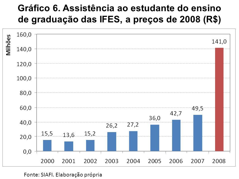 Gráfico 6. Assistência ao estudante do ensino de graduação das IFES, a preços de 2008 (R$) Fonte: SIAFI. Elaboração própria