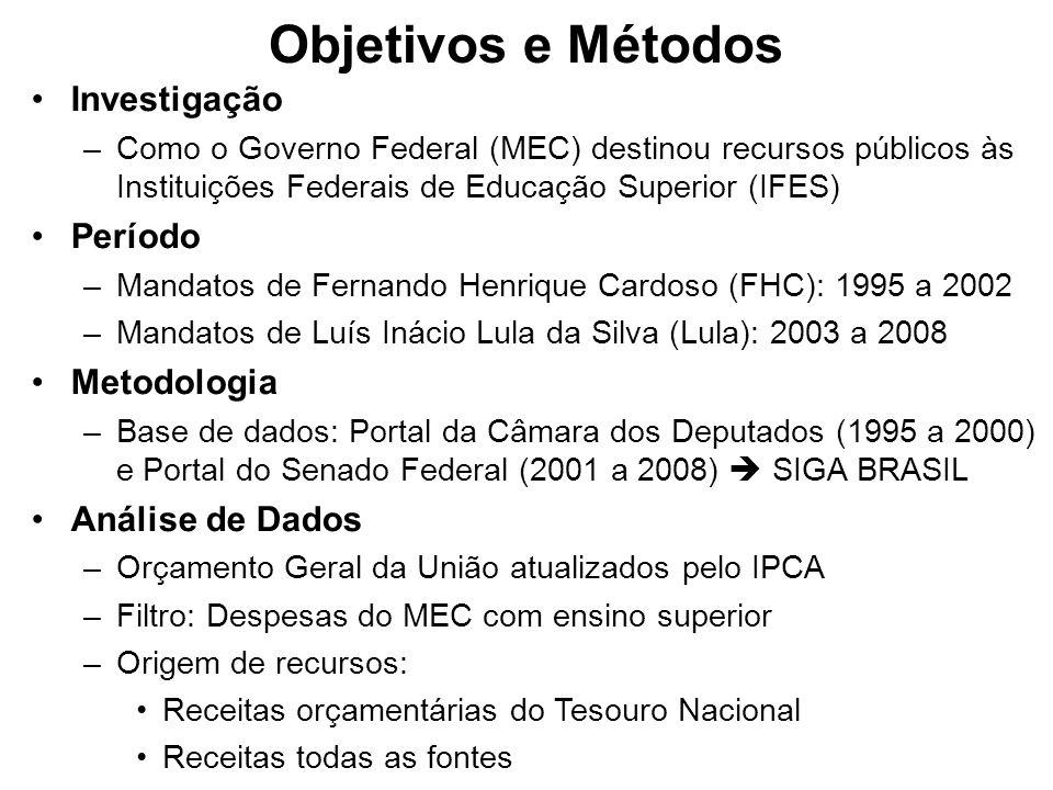 Objetivos e Métodos Investigação –Como o Governo Federal (MEC) destinou recursos públicos às Instituições Federais de Educação Superior (IFES) Período –Mandatos de Fernando Henrique Cardoso (FHC): 1995 a 2002 –Mandatos de Luís Inácio Lula da Silva (Lula): 2003 a 2008 Metodologia –Base de dados: Portal da Câmara dos Deputados (1995 a 2000) e Portal do Senado Federal (2001 a 2008) SIGA BRASIL Análise de Dados –Orçamento Geral da União atualizados pelo IPCA –Filtro: Despesas do MEC com ensino superior –Origem de recursos: Receitas orçamentárias do Tesouro Nacional Receitas todas as fontes