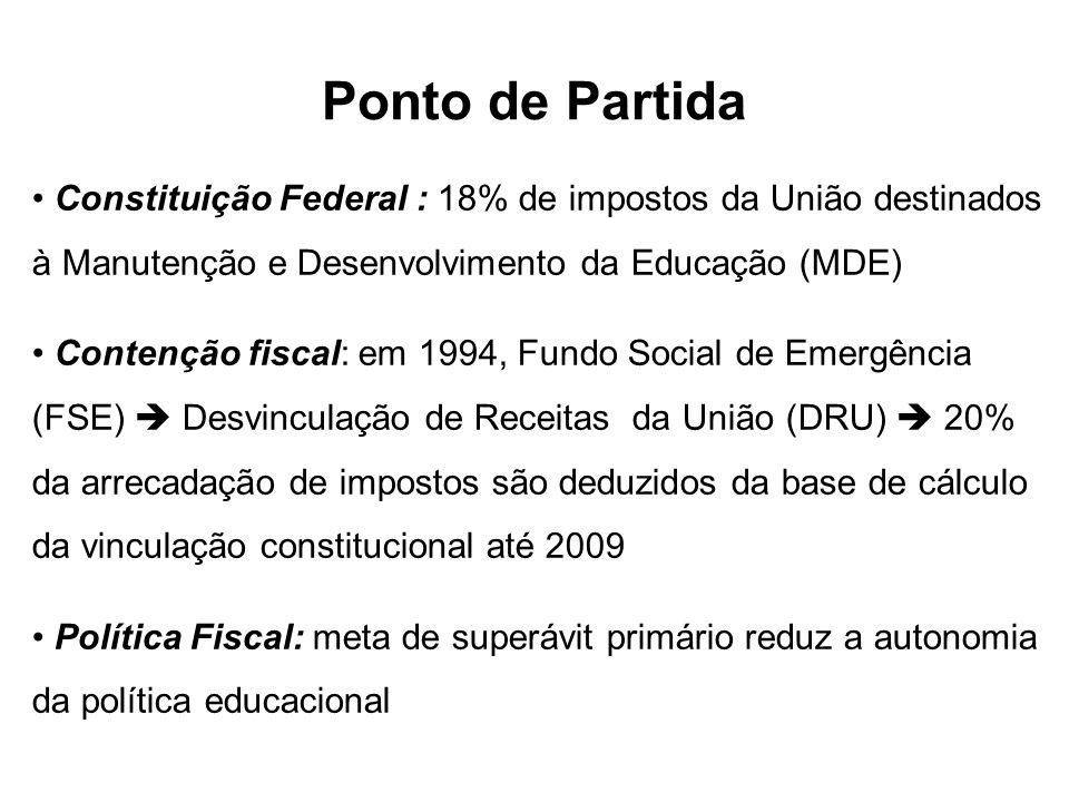 Ponto de Partida Constituição Federal : 18% de impostos da União destinados à Manutenção e Desenvolvimento da Educação (MDE) Contenção fiscal: em 1994