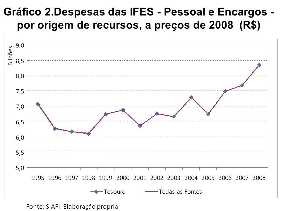 Gráfico 2.Despesas das IFES - Pessoal e Encargos - por origem de recursos, a preços de 2008 (R$) Fonte: SIAFI. Elaboração própria
