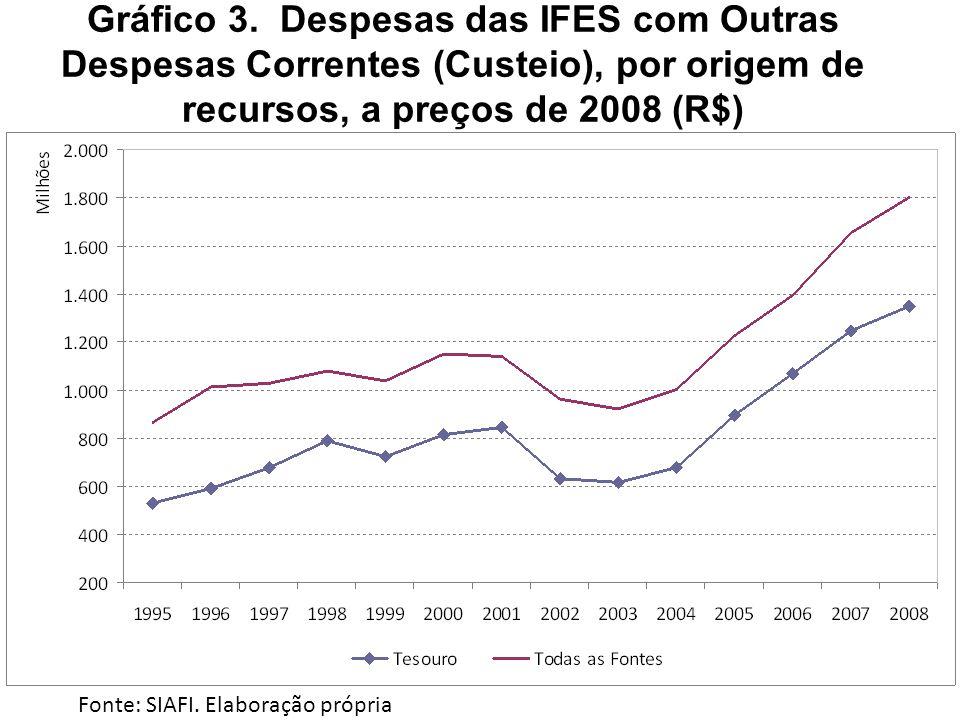 Gráfico 3. Despesas das IFES com Outras Despesas Correntes (Custeio), por origem de recursos, a preços de 2008 (R$) Fonte: SIAFI. Elaboração própria