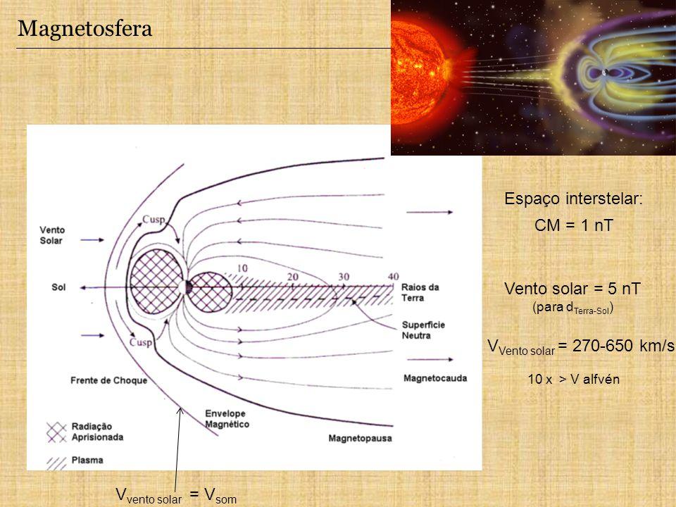 Magnetosfera Espaço interstelar: CM = 1 nT Vento solar = 5 nT (para d Terra-Sol ) V Vento solar = 270-650 km/s 10 x > V alfvén V vento solar = V som