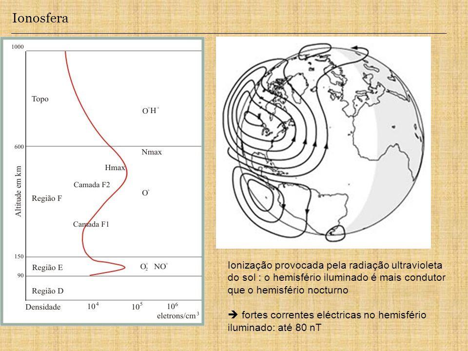 Ionosfera Ionização provocada pela radiação ultravioleta do sol : o hemisfério iluminado é mais condutor que o hemisfério nocturno fortes correntes eléctricas no hemisfério iluminado: até 80 nT