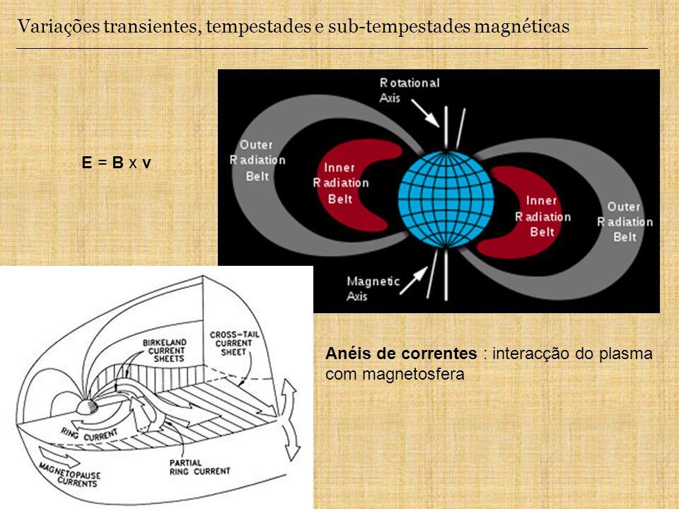 Variações transientes, tempestades e sub-tempestades magnéticas E = B x v Anéis de correntes : interacção do plasma com magnetosfera