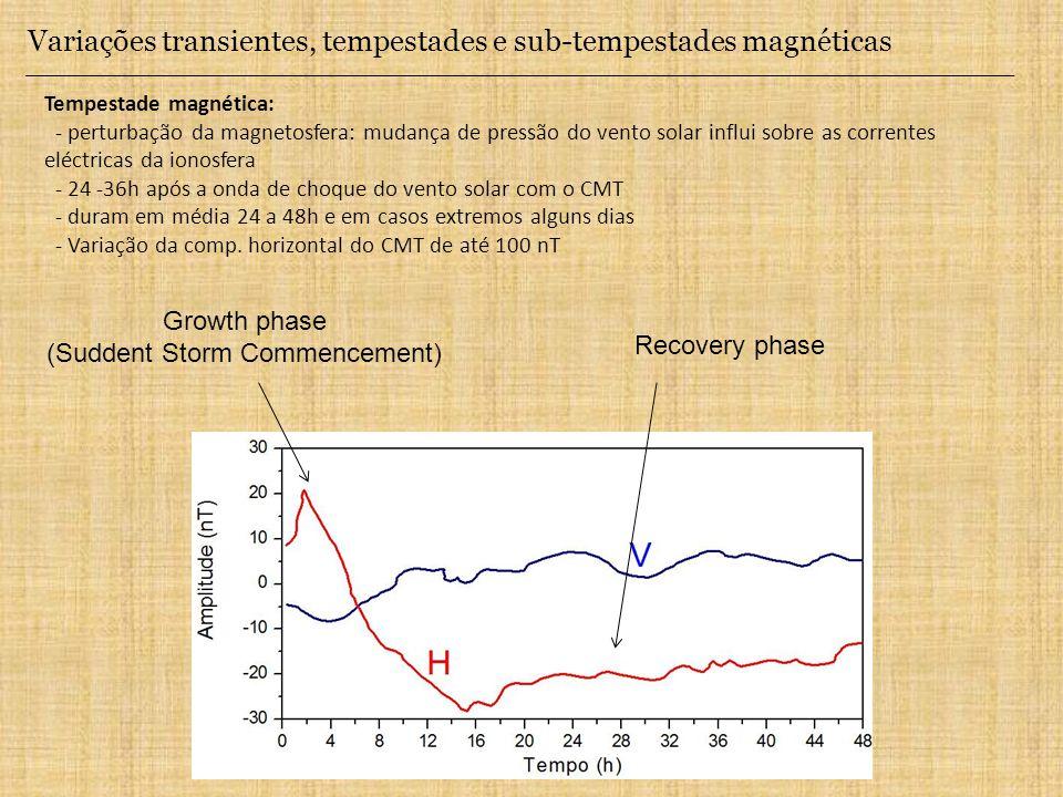 Variações transientes, tempestades e sub-tempestades magnéticas Tempestade magnética: - perturbação da magnetosfera: mudança de pressão do vento solar influi sobre as correntes eléctricas da ionosfera - 24 -36h após a onda de choque do vento solar com o CMT - duram em média 24 a 48h e em casos extremos alguns dias - Variação da comp.