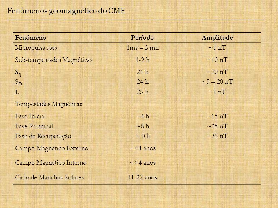 Fenómenos geomagnético do CME FenómenoPeríodoAmplitude Micropulsações1ms – 3 mn~1 nT Sub-tempestades Magnéticas1-2 h~10 nT SqSq 24 h~20 nT SDSD 24 h~5 – 20 nT L25 h~1 nT Tempestades Magnéticas Fase Inicial~4 h~15 nT Fase Principal~8 h~35 nT Fase de Recuperação~ 0 h~35 nT Campo Magnético Externo~<4 anos Campo Magnético Interno~>4 anos Ciclo de Manchas Solares11-22 anos