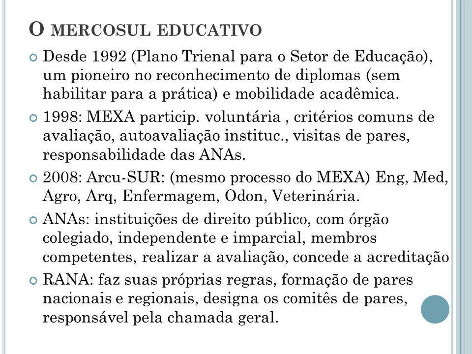 O MERCOSUL EDUCATIVO Desde 1992 (Plano Trienal para o Setor de Educação), um pioneiro no reconhecimento de diplomas (sem habilitar para a prática) e m
