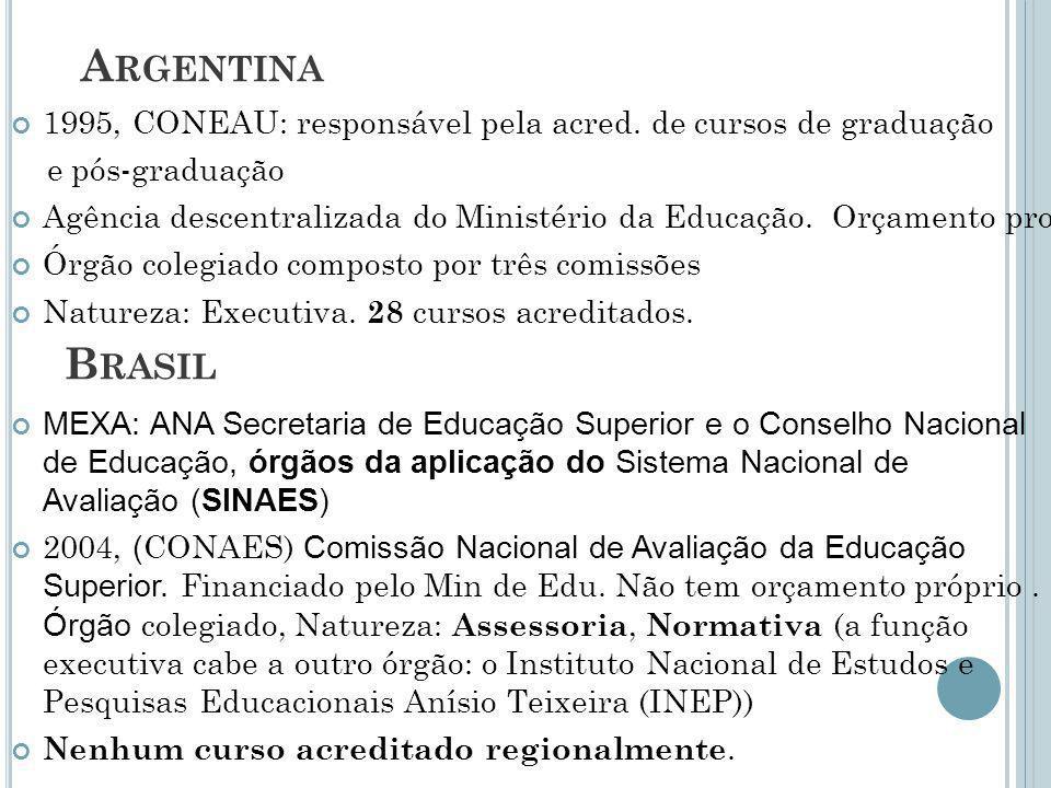 B RASIL A RGENTINA 1995, CONEAU: responsável pela acred. de cursos de graduação e pós-graduação Agência descentralizada do Ministério da Educação. Orç