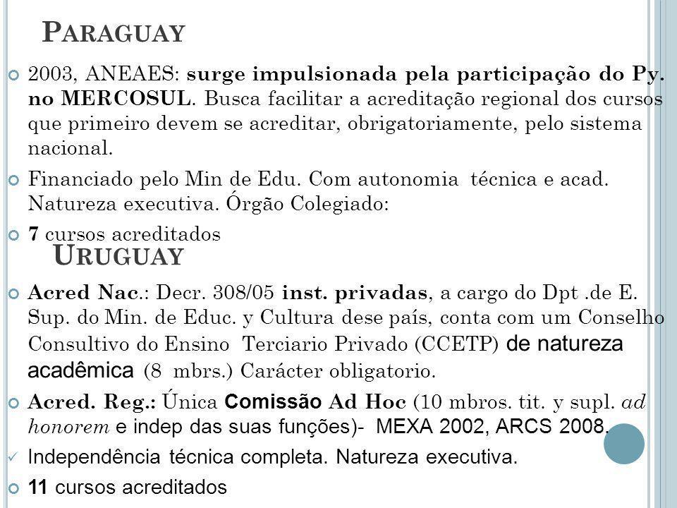 P ARAGUAY 2003, ANEAES: surge impulsionada pela participação do Py. no MERCOSUL. Busca facilitar a acreditação regional dos cursos que primeiro devem