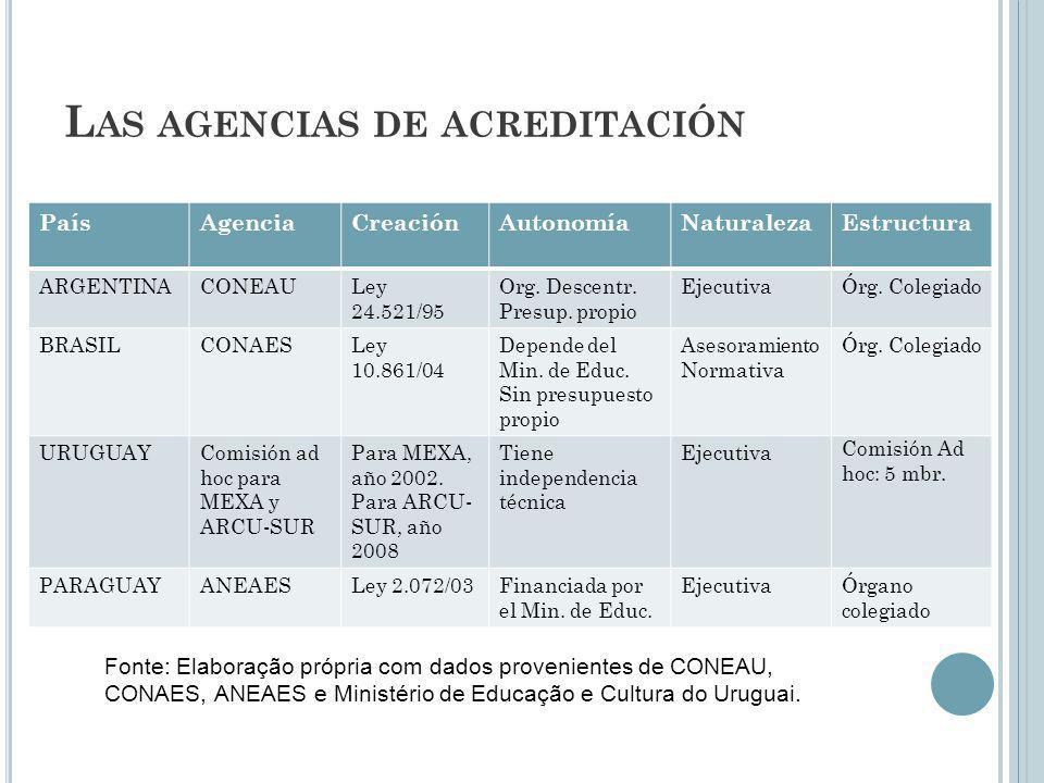 L AS AGENCIAS DE ACREDITACIÓN PaísAgenciaCreaciónAutonomíaNaturalezaEstructura ARGENTINACONEAULey 24.521/95 Org. Descentr. Presup. propio EjecutivaÓrg