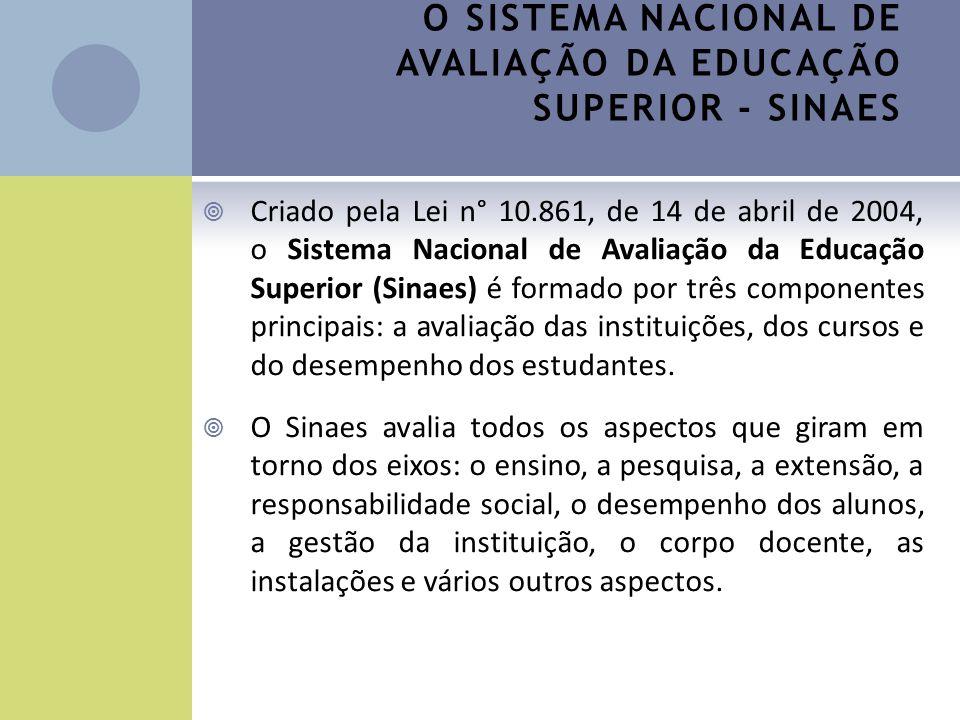 O SISTEMA NACIONAL DE AVALIAÇÃO DA EDUCAÇÃO SUPERIOR - SINAES Criado pela Lei n° 10.861, de 14 de abril de 2004, o Sistema Nacional de Avaliação da Ed
