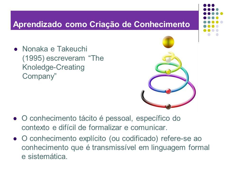 Aprendizado como Criação de Conhecimento Nonaka e Takeuchi (1995) escreveram The Knoledge-Creating Company O conhecimento tácito é pessoal, específico
