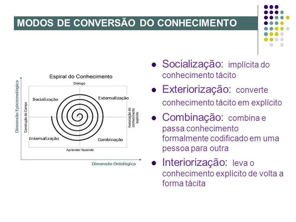 MODOS DE CONVERSÃO DO CONHECIMENTO Socialização: implícita do conhecimento tácito Exteriorização: converte conhecimento tácito em explícito Combinação
